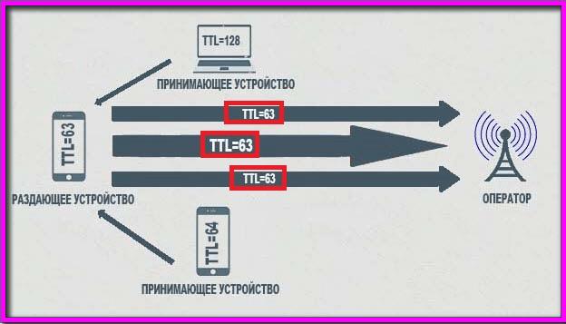 Фиксация ттл