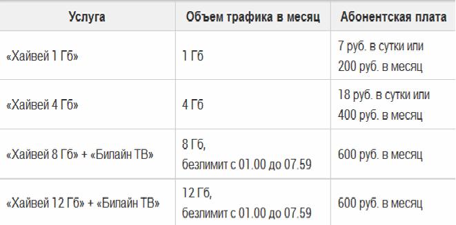 таблица тарифов билайн
