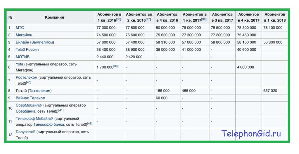 Рейтинг сотовых операторов России в 2020 году