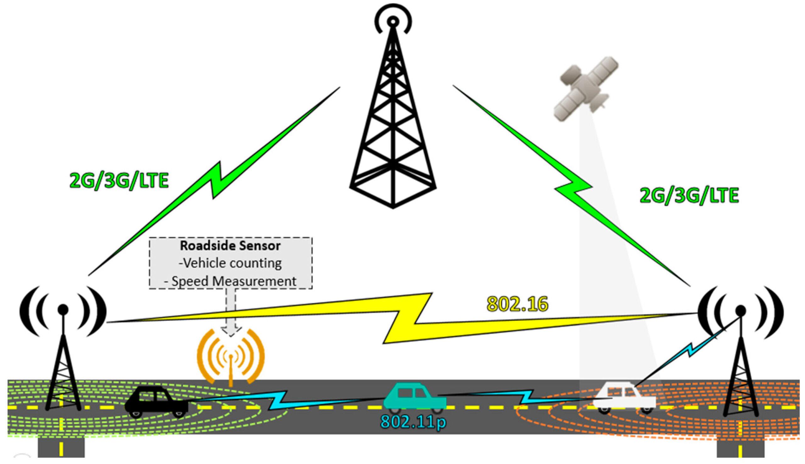 MSC - Центр коммутации мобильной связи