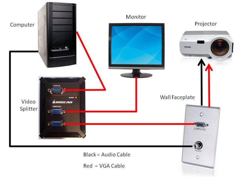 Цифровой визуальный интерфейс для подключения видеоустройства к компьютеру